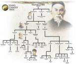 Arborele genealogic al familiei Yang