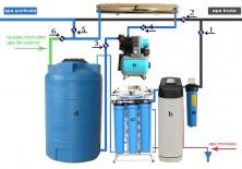 Instalatii potabilizare apa