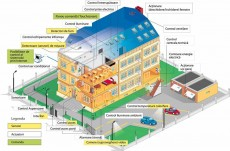 Sisteme casa inteligenta