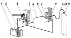 Stand de proba hidraulica