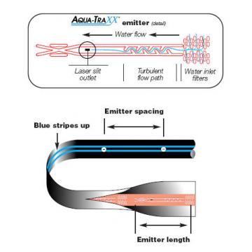 Banda picurare Aqua-Traxx