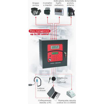 Dispozitiv electronic control carburant MC Box System