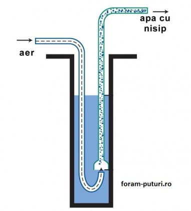 Denisipari puturi-Curatarea putului de apa