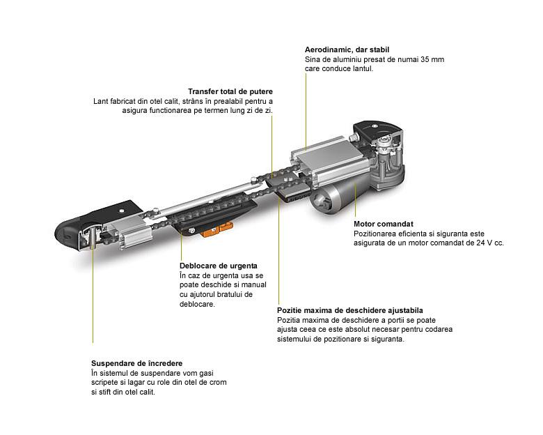 Sisteme automatice pentru usi de garaj sectionate - Seria H40