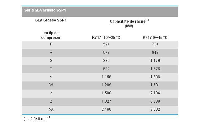 Centrale compresoare cu surub SSP1