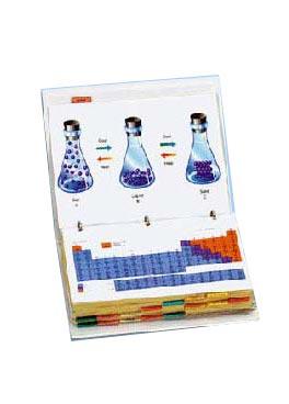 Foliile proiectabile chimie