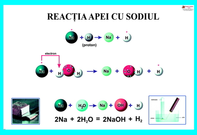 Planse chimie