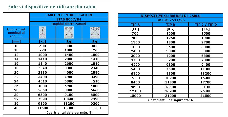 Dispozitive de ridicare din cablu