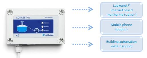 Sisteme de alarma pentru fose septice